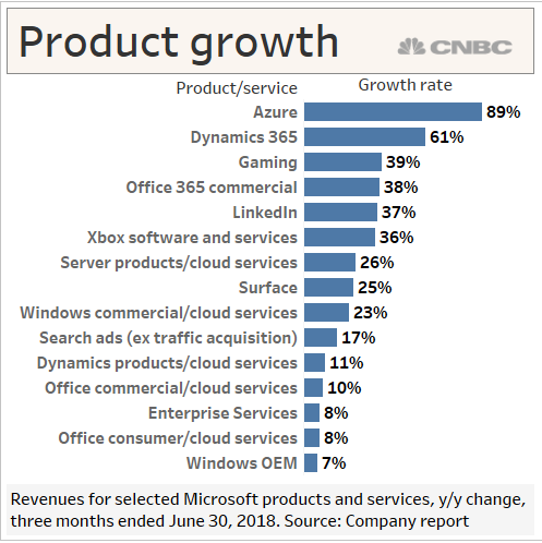 huge growth for dynamics 365 in 2018
